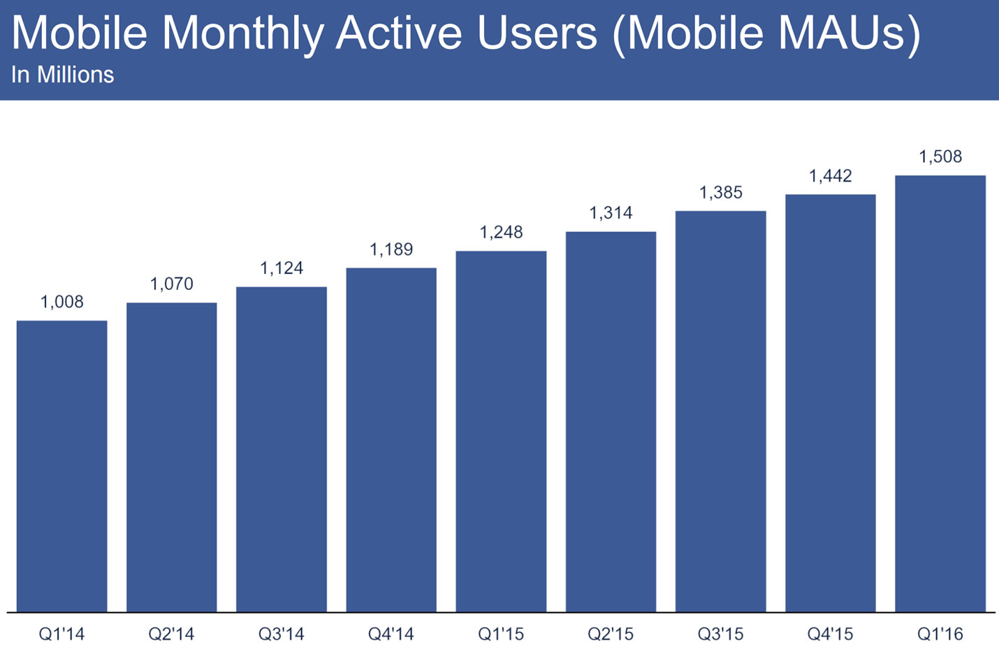894 million mobile-only MAUs on Facebook