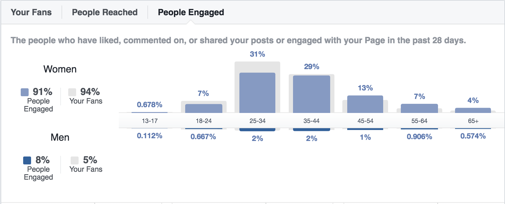 Facebook People Engaged