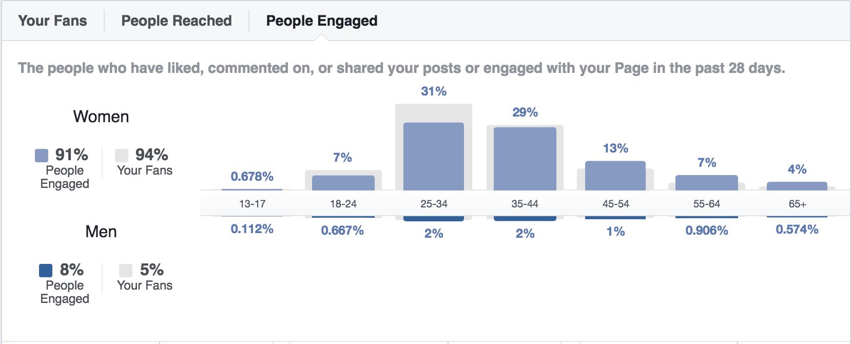Facebook People Engaged
