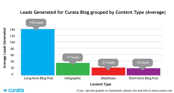6 tips for long-form blogging on linkedin