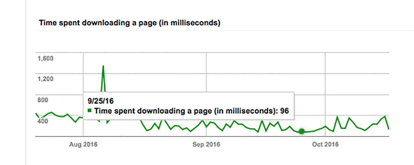 How to Increase your site speed to improve your SEO Rank - ProBlogger