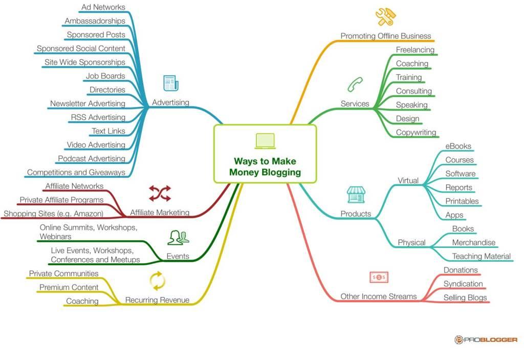 Comment gagner de l'argent Blogging