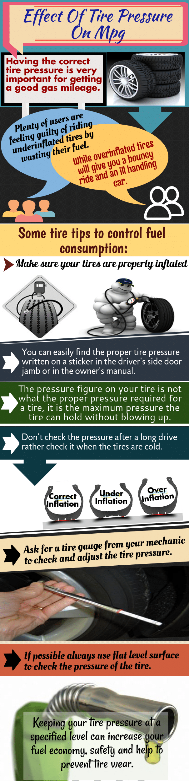 Effect Of Tire Pressure On MPG