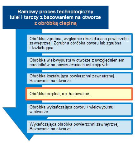 Ramowy proces technologiczny tulei/tarczy z obróbką cieplną.
