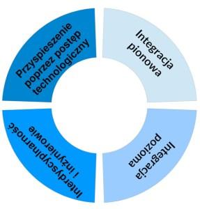 Ilustracja 2. Cztery cechy opisujące Przemysł 4.0