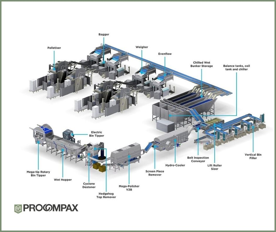 Wyma processing line