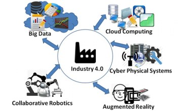 Industry401