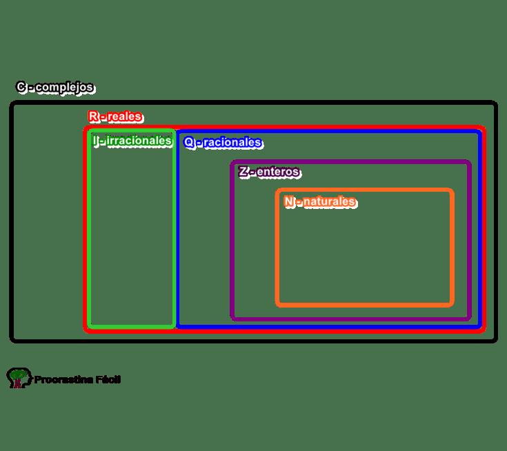Estructura del universo usando diagramas de venn procrastina fcil conjunto numrico en diagramas de venn ccuart Choice Image