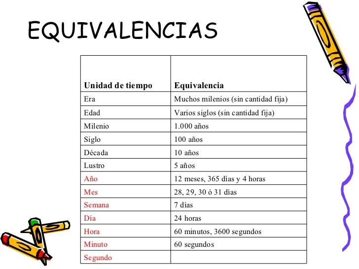 TABLA DE EQUIVALENCIA TIEMPO 5 1