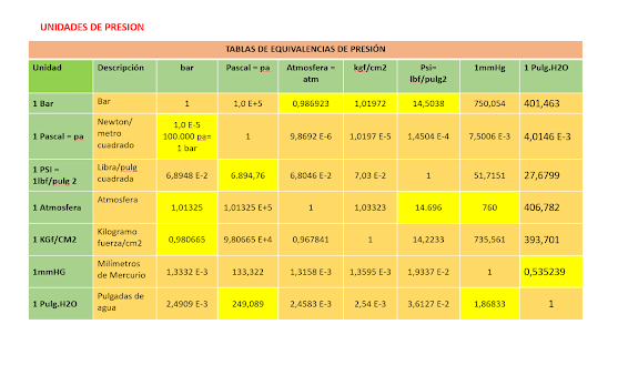 TABLA DE EQUIVALENCIAS PRESION