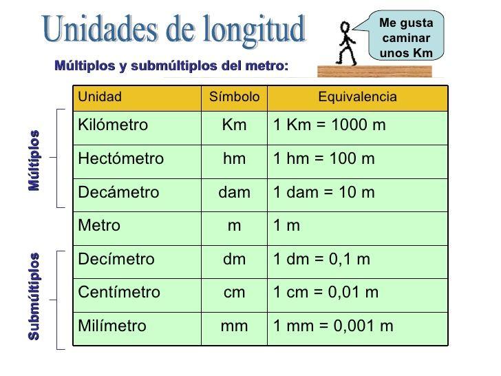 tabla de equivalencaia longitud
