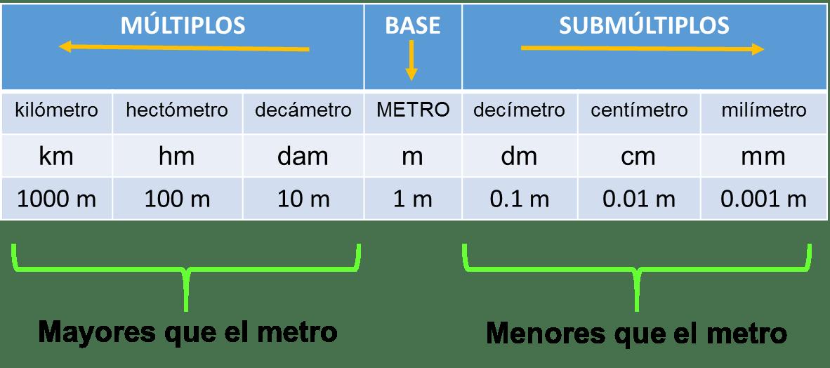 tabla de equivalencia longitud 3