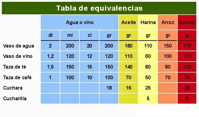 tabla de equivalencias1 cocina 3