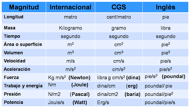 tabla equivalencias