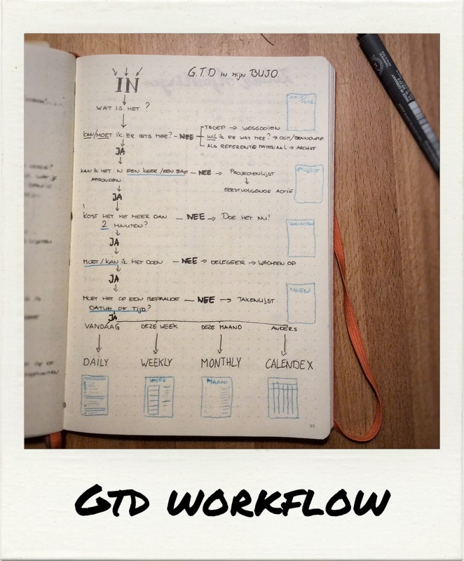 GTD workflow in mijn Bujo