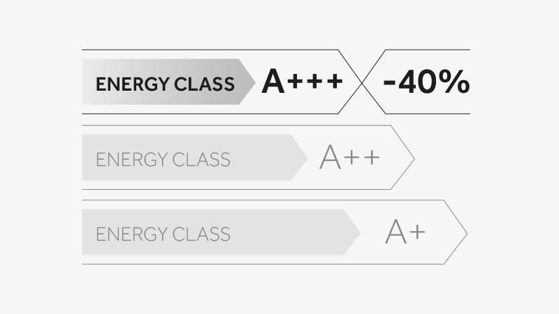 Un classement A+++ pour une efficacité énergétique exceptionnelle