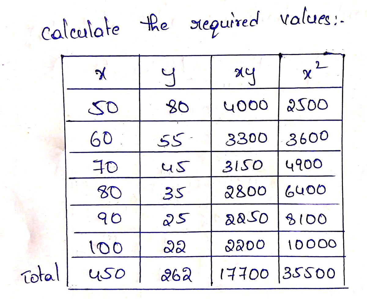 Answered Worksheet 24 Linear Regression And