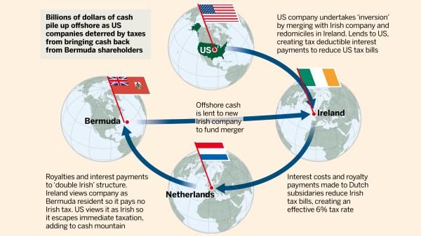 Tax avoidance: The Irish inversion