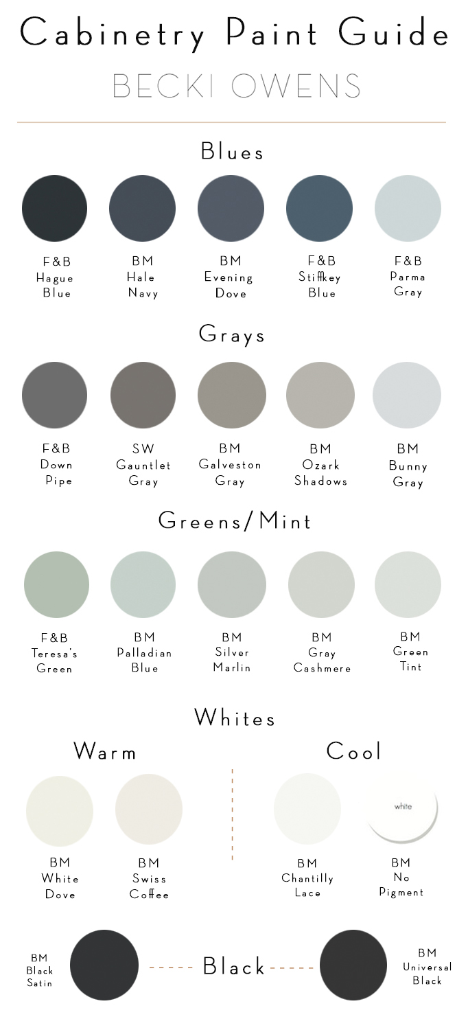 Cabinetry Paint Guide Becki Owens