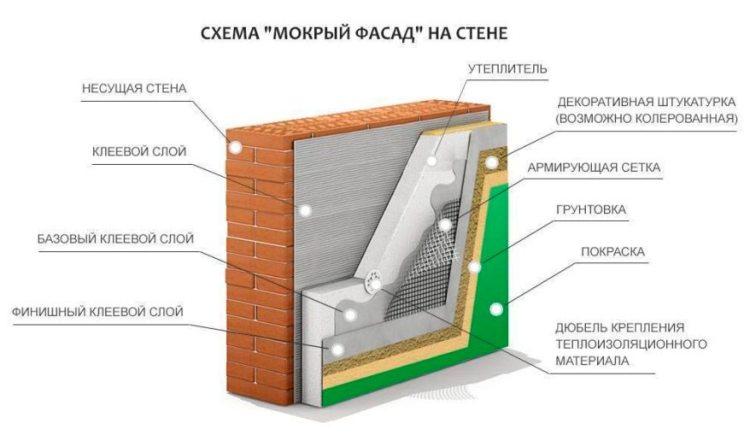 мокрый-фасад