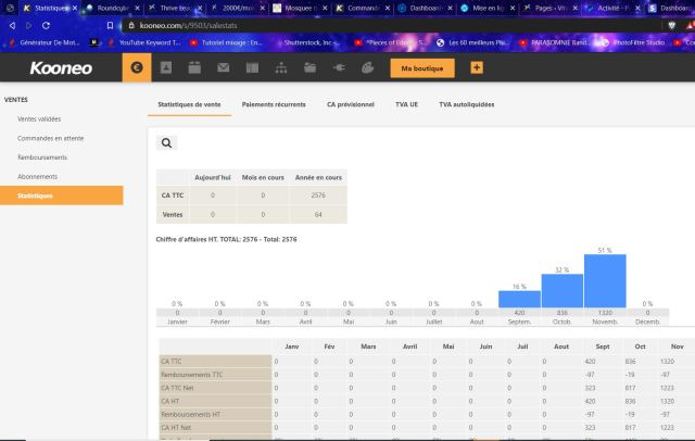 stats business en ligne