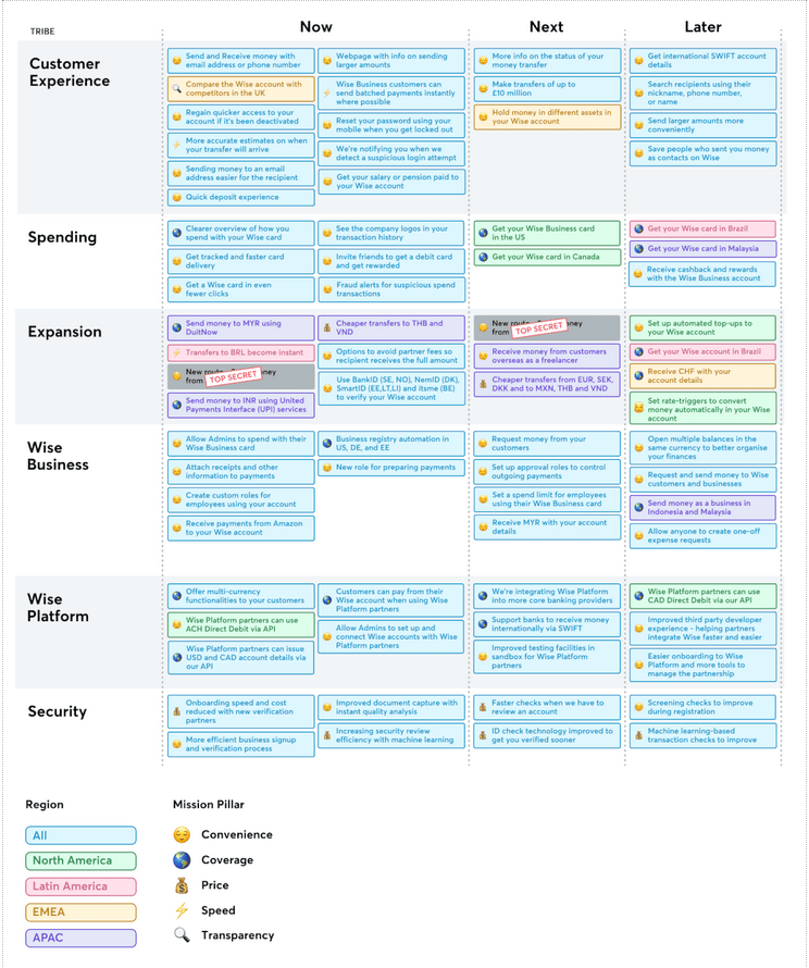 Product In Heels Wise Product Roadmap