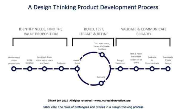 tei041: using story & prototyping in a design thinking framework