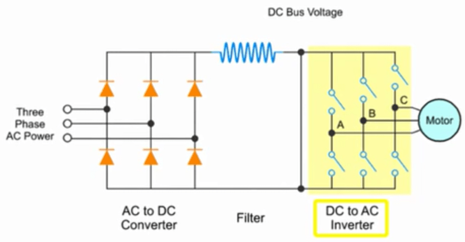 converts the incoming 3-phase AC voltage to DC voltage