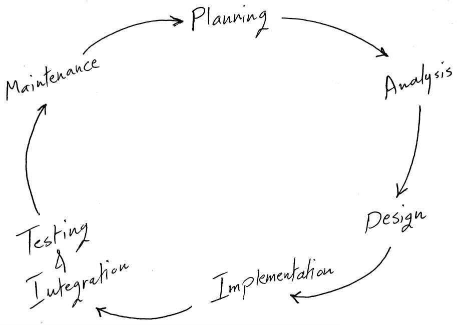What Is System Development Life Cycle