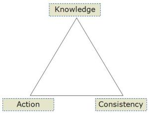 The Productivity Triangle