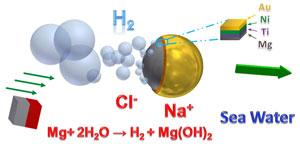 Imagen de Chemistry World: El agua de mar como combustible
