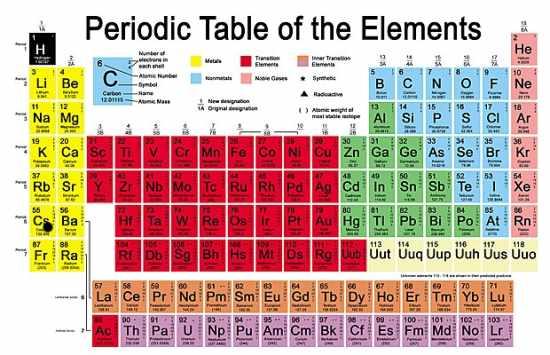 Descubrimiento de un nuevo elemento químico - Imagen de The Telegraph
