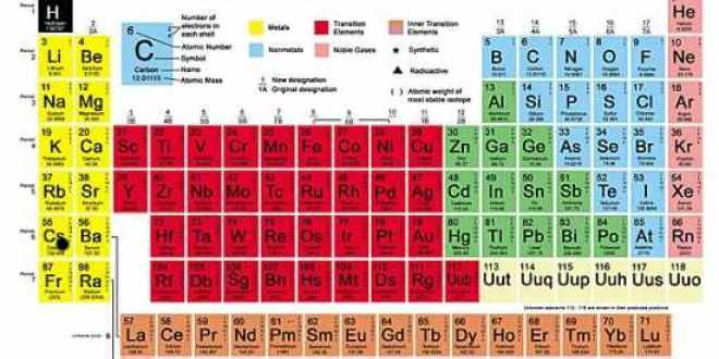 Descubrimiento de un nuevo elemento químico – Imagen de The Telegraph