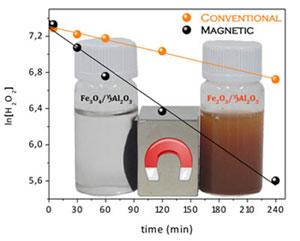 Comparación de las velocidades de descomposición promovidas por un catalizador convencional y por el nuevo catalizador magnético. - Explicación mi+d