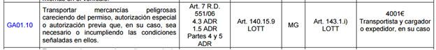 Hasta 4000€ de sanción