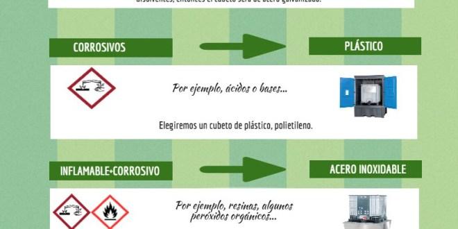 Infografía para elegir cubeto de retención