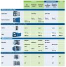 Esquema de almacenes modulares prefabricados para productos químicos de DENIOS