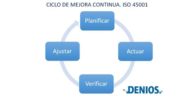 El futuro de la Seguridad y Salud en el trabajo, la futura ISO 45001