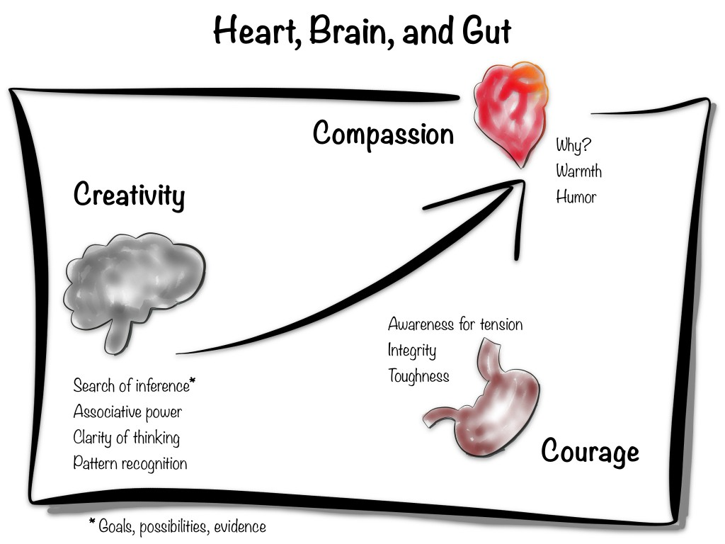 Heart, Brain, and Gut