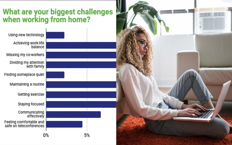 Bar chart next to woman working from home types on a laptop while sitting on the floor against her couch