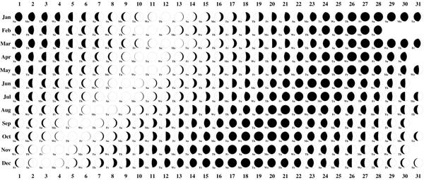 Astrológia na dátumové údaje lokalít
