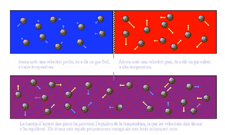 Moviment de les particules_02