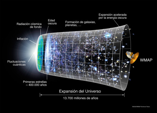 evolucic3b3n_universo_wmap