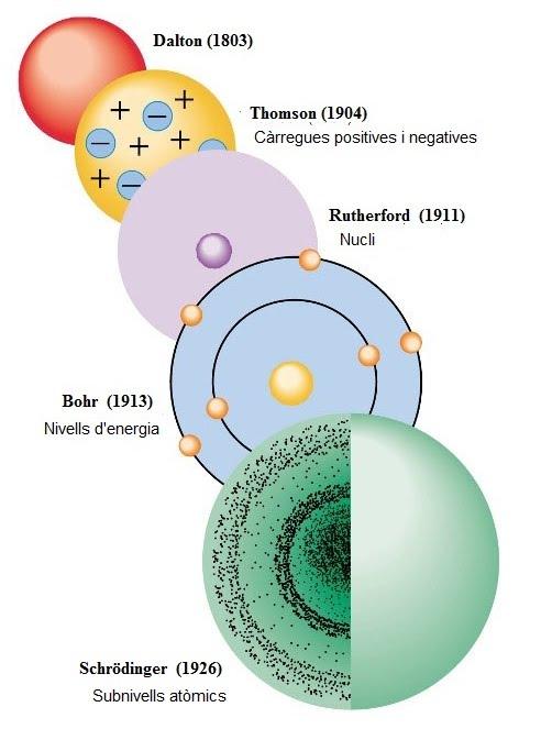Aprenent química de forma visual: Models atòmics