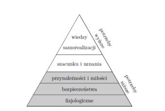 piramida_potrzeb