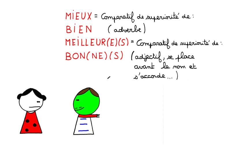 Mieux = Comparatif de supériorité de Bien (adverbe) Meilleur(e)(s) = comparatif de supériorité de Bon(ne)(s) (adjectif, se place avant le nom et s'accorde)