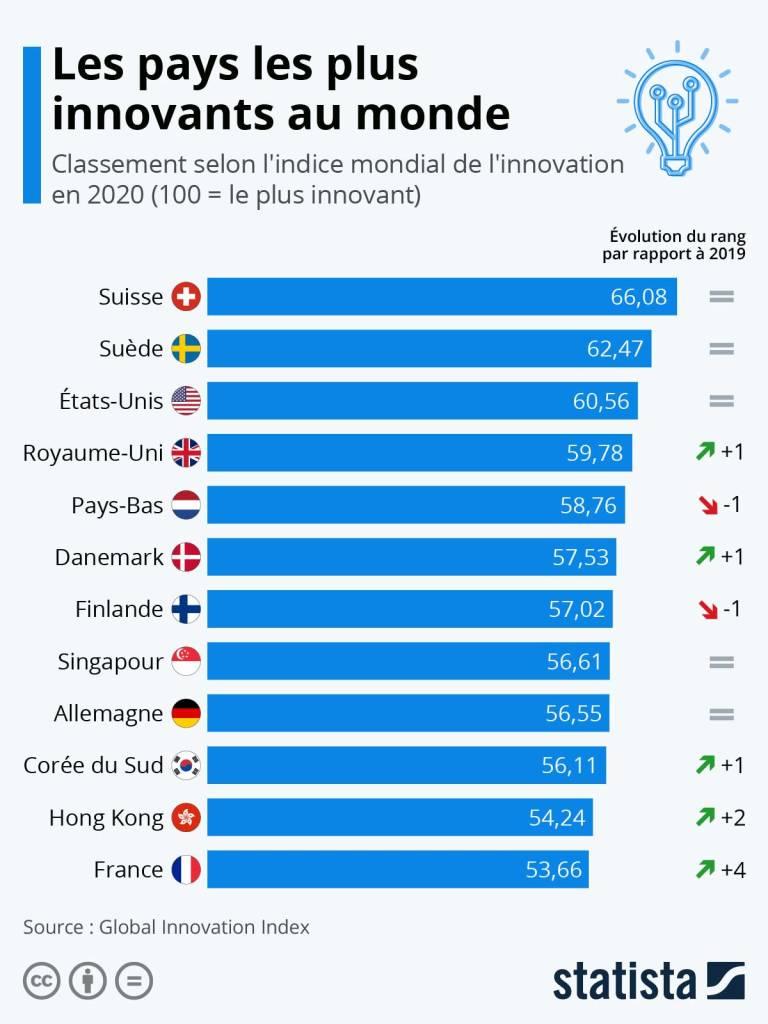 Les pays les plus innovants au monde 2020