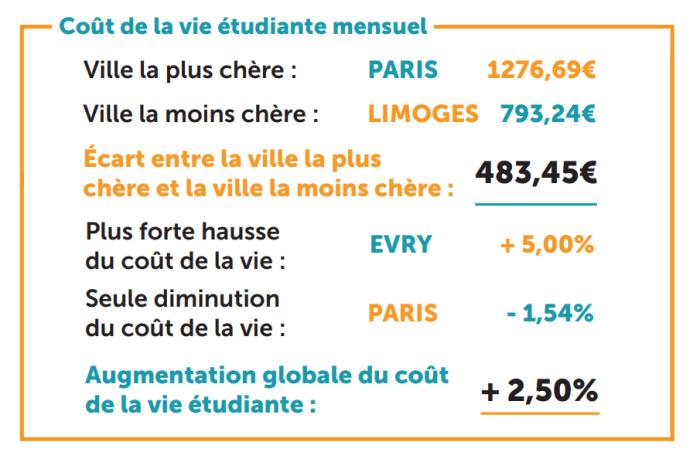 Coste de la vida estudiantil en Francia para 2021