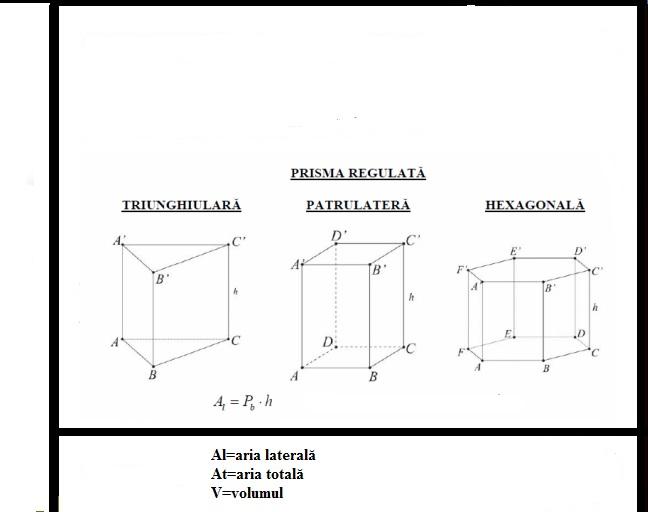 Formule prisma patrulateră (triunghiulară, hexagonală