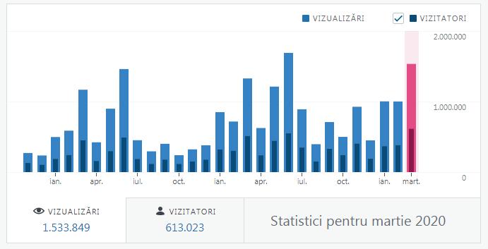 statistici-martie2020